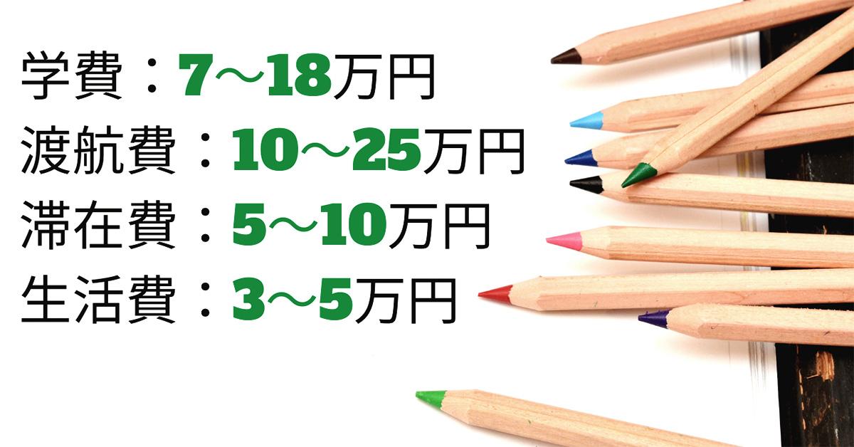 留学費用内訳、学費7〜18万円、航空券10〜25万円、滞在費5〜10万円、生活費3〜5万円